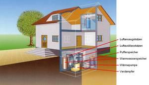 vor und nachteile einer wasser wasser w rmepumpe. Black Bedroom Furniture Sets. Home Design Ideas